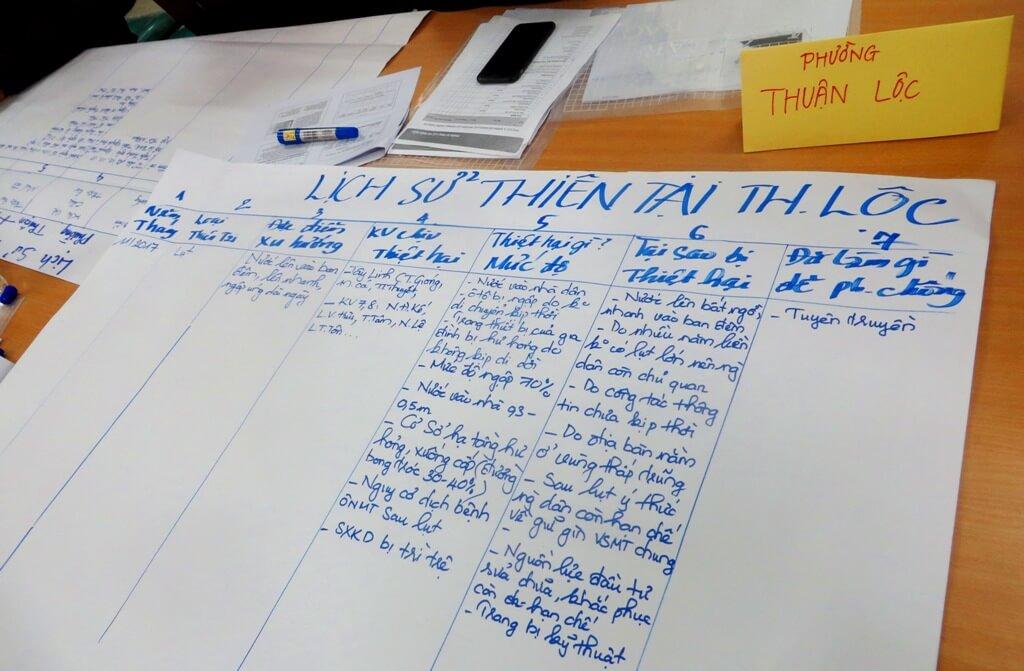 Hướng dẫn đánh giá và lập kế hoạch phòng chống thiên tai